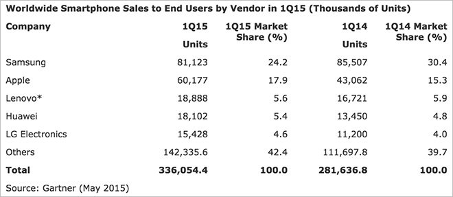 iPhone sales surge in Q1 on strong China, emerging market performance