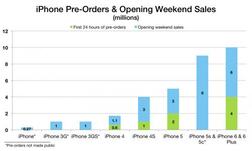 As Opening Weekend iPhone 6…