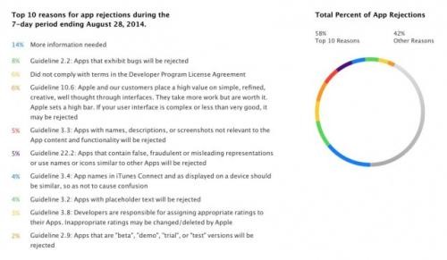 Apple explains why apps get…