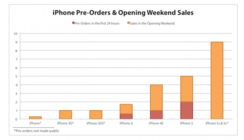 4 Million iPhone Pre-Orders…