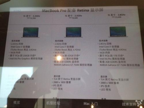 15-inch Retina MacBook Pro looks set to…