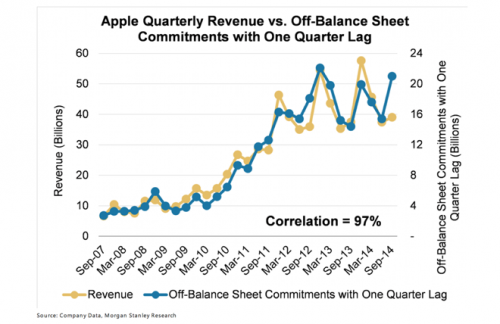 Big increase in Apple spending suggests…
