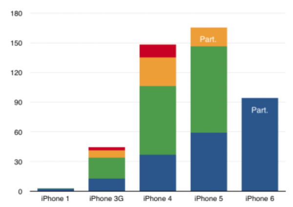 Chart of the day: The five generations of iPhone