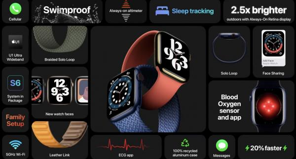 photo of Apple Watch Series 6 tidbits: Faster charging, 5GHz Wi-Fi, Solo Loop and Braided Solo compatibility image