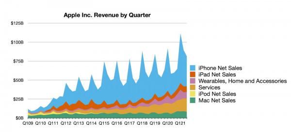 Apple Reports 3Q 2021 Results: $21.7…