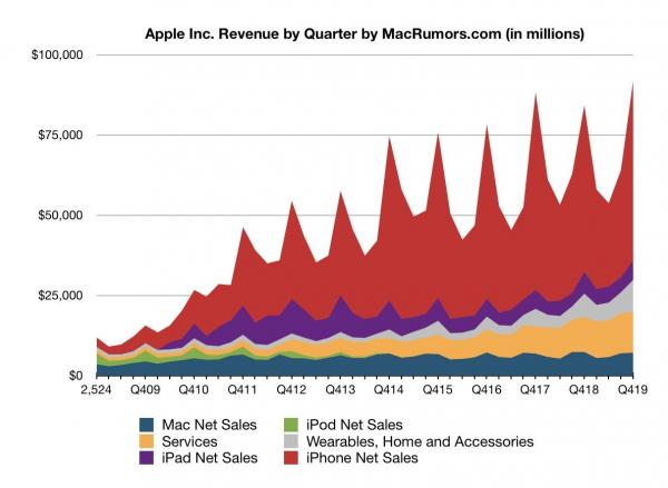 Apple Reports 1Q 2020 Results: $22.2B…