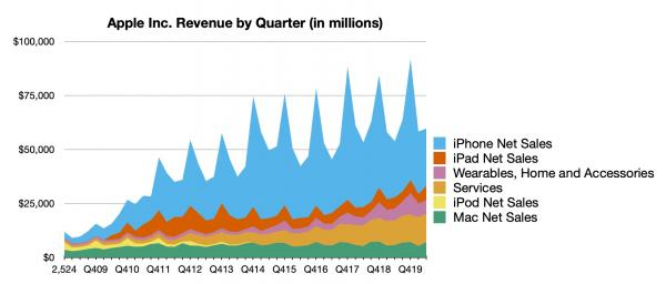 Apple Reports 3Q 2020 Results: $11.25B…