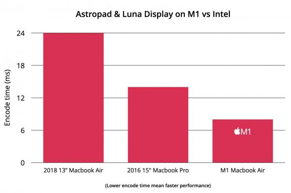 photo of Astropad and Luna Display Updated With M1 Mac Support image